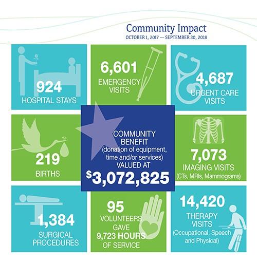 Community Impact 17 18